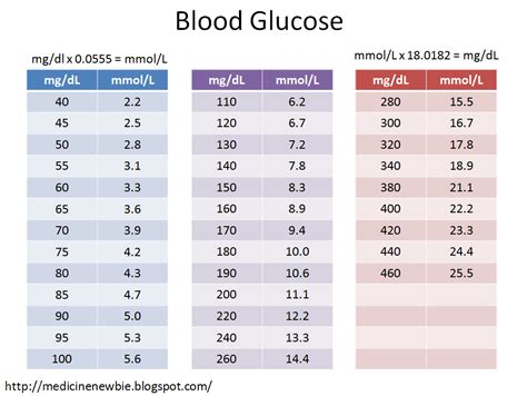 Normal and diabetic blood sugar level ranges blood sugar png 1021x767